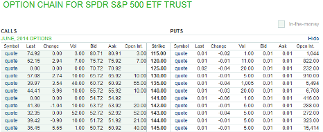 Spy stock options chain