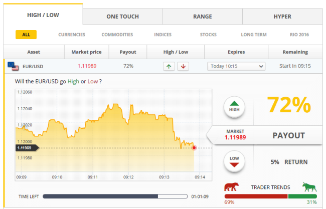 Omega Options The Binary Options Brokers