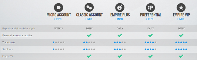 Empire Options Account Types